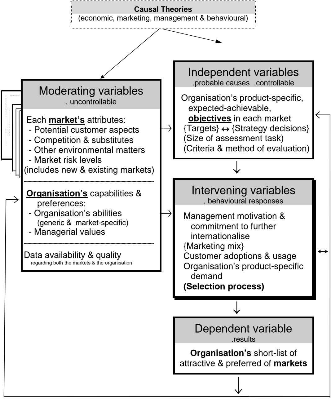 Causal Theories (economic, marketing, management & behavioural) Independent variables .probable causes