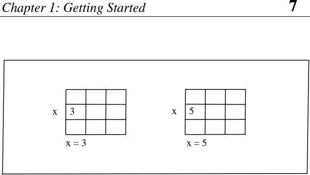 Chapter 1: Getting Started 7 x 3 x 5 x = 3 x = 5