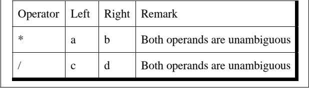 Operator Left Right Remark * a b Both operands are unambiguous / c d Both