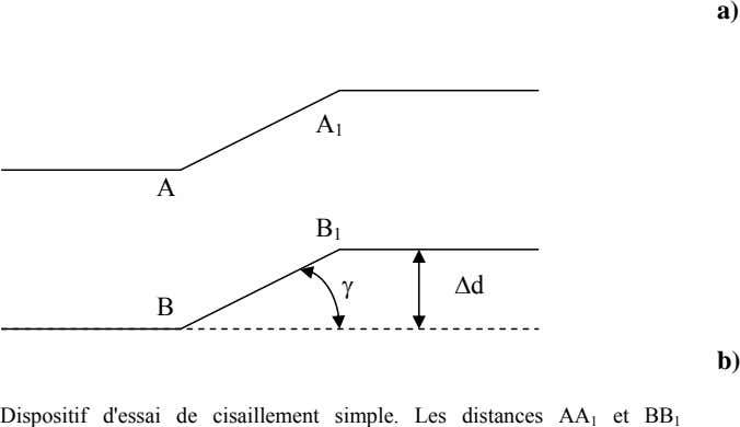 a) A 1 A B 1 γ Δd B b) Dispositif d'essai de cisaillement simple.