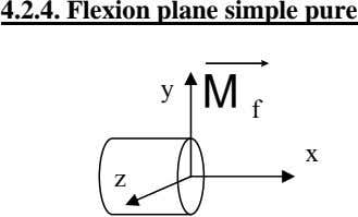 4.2.4. Flexion plane simple pure y M f x z