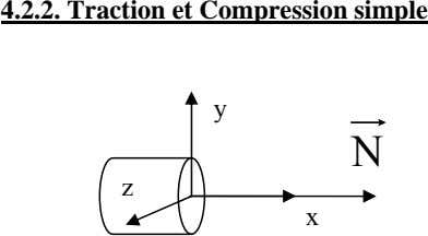 4.2.2. Traction et Compression simple y N z x