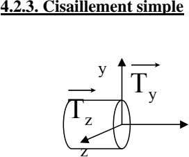 4.2.3. Cisaillement simple y T y T z z