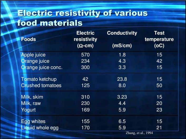 ElectricElectric resistivityresistivity ofof variousvarious foodfood materialsmaterials Electric Conductivity Test