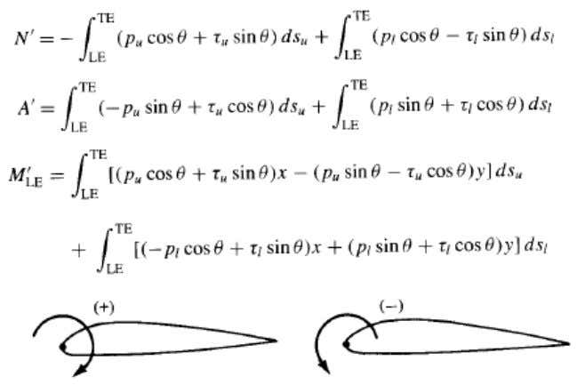 1. Shear force over the surface 2. Pressure distribution normal to the surface On the upper