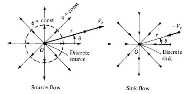 FLOW – velocity potential, stream function, radial velocity, angular velocity: Uniform Flow Source and Sink flow