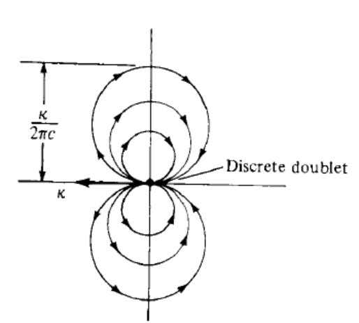 Doublet Flow: From the equation: From analytical geometry it represents the equation of circle with d