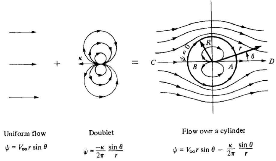 Non lifting flow over a cylinder: (combination of uniform and doublet flow) STAGNATION POINTS