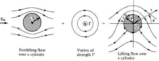 Vortex Flow: LIFTING FLOW OVER THE CIRCULAR CYLINDER: