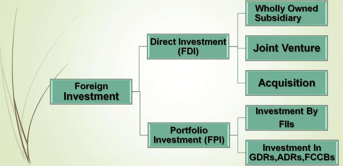 Types Types Of Of Foreign Foreign Investment Investment Types Of Foreign Investment Types Foreign Investment