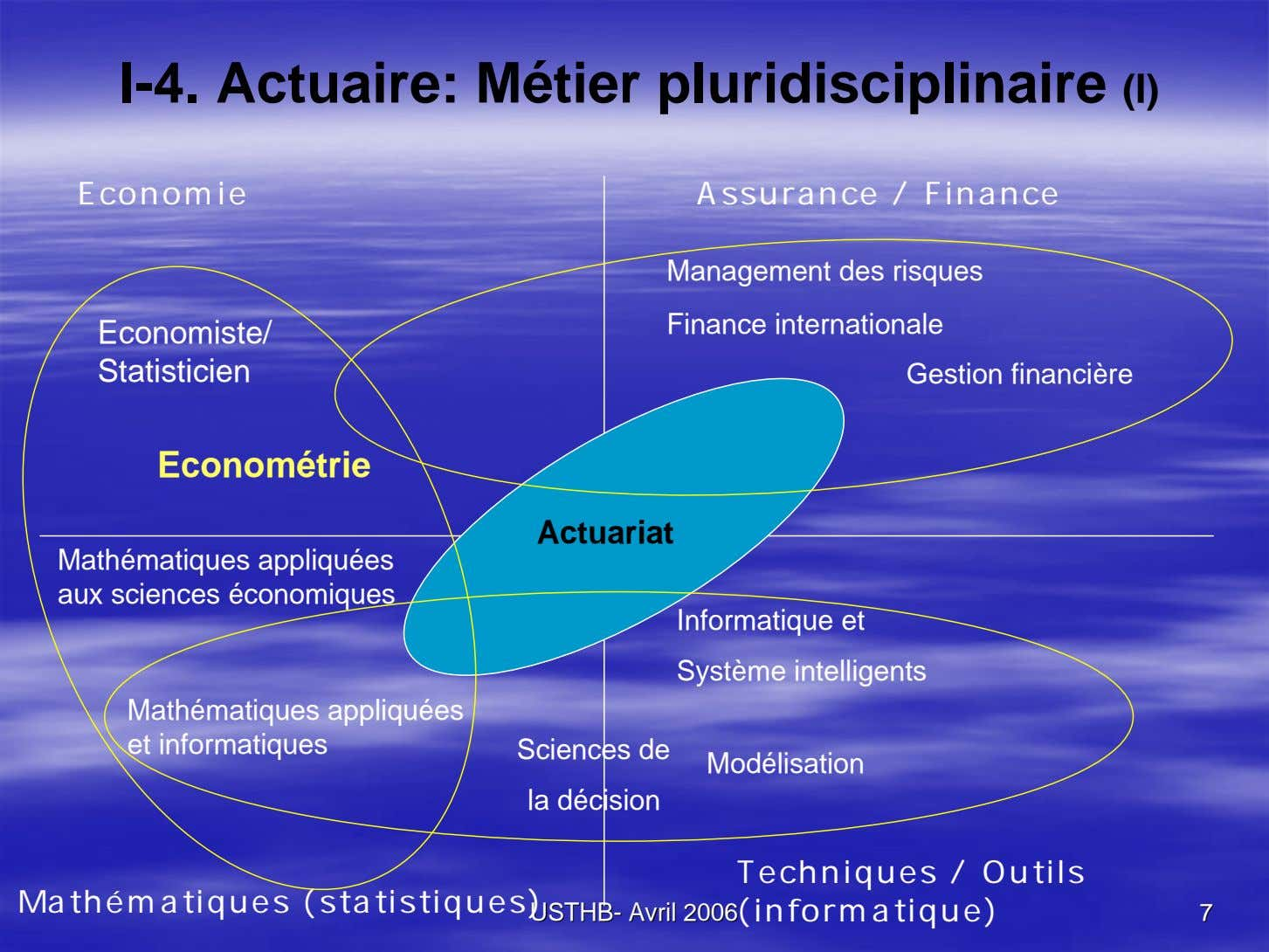 I-4. Actuaire: Métier pluridisciplinaire (I) Economie Assurance / Finance Management des risques Finance