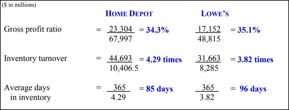 ($ in millions) HOME DEPOT LOWE'S Gross profit ratio = 23,304 = 34.3% 17,152 =