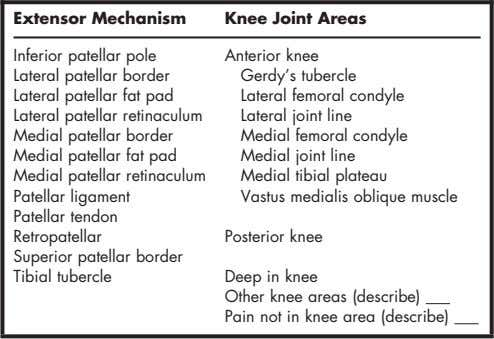 to by Subjects During Isometric Testing of Knee Muscles Prior to the start of each subject