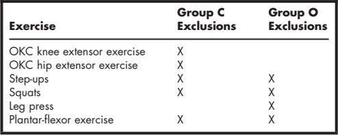 2002 Table 3. Exercises Excluded in the Training Groups a a Group C subjects who received