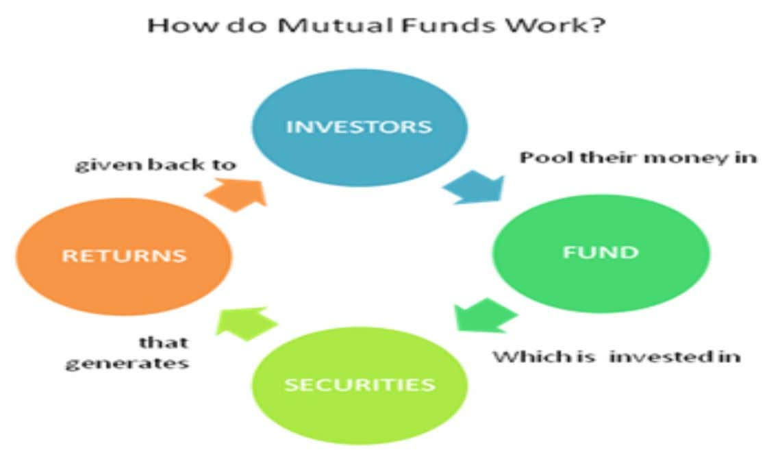 HOW MUTUAL FUNDS WILL WORK?