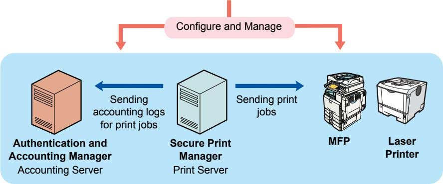 Configure and Manage Sending accounting logs for print jobs Sending print jobs MFP Laser Authentication