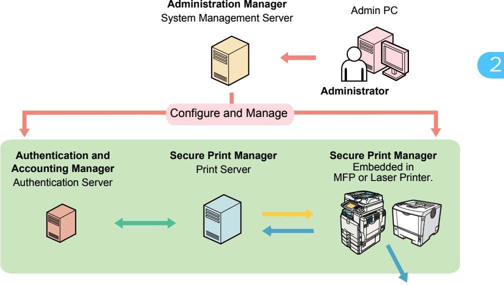 Administration Manager System Management Server Admin PC 1 2 Administrator 3 Configure and Manage 4