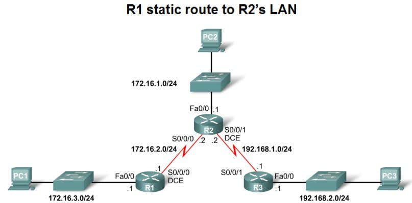 -R1(config)#ip route 192.168.2.0 255.255.255.0 172.16.2.2 ITE PC v4.0 Chapter 1 © 2007 Cisco Systems, Inc. All
