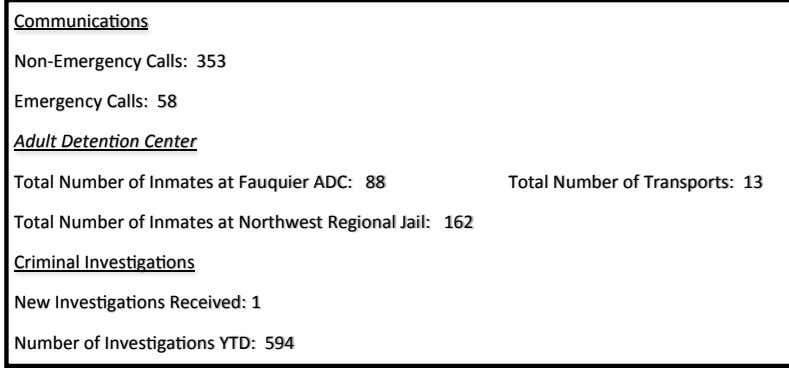 Communications Non-Emergency Calls: 353 Emergency Calls: 58 Adult Detention Center Total Number of Inmates at