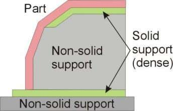 parameter under the Support options as described below. Fill Options There are four ways to fill