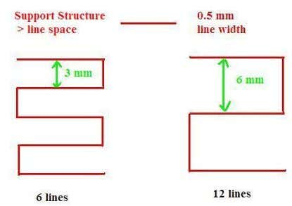 3. Operation Area: The surface area above which support material gets used. When you choose 5mm