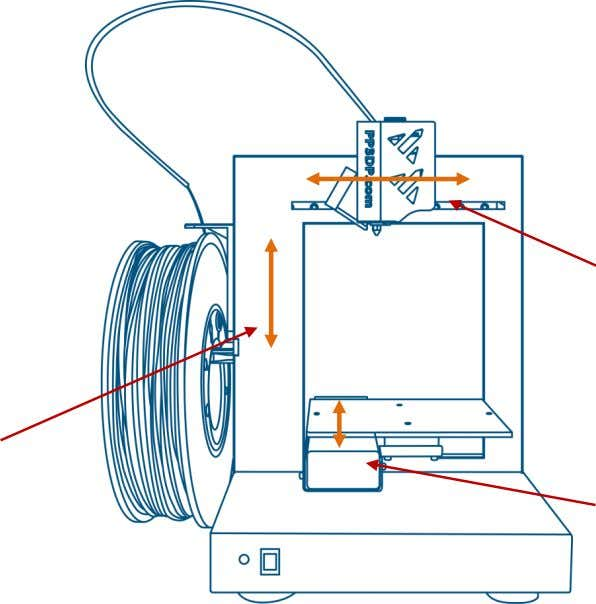 2. Overview Z axis Figure 4. Axis Extruder axis Platform axis Figure 5. Back view of