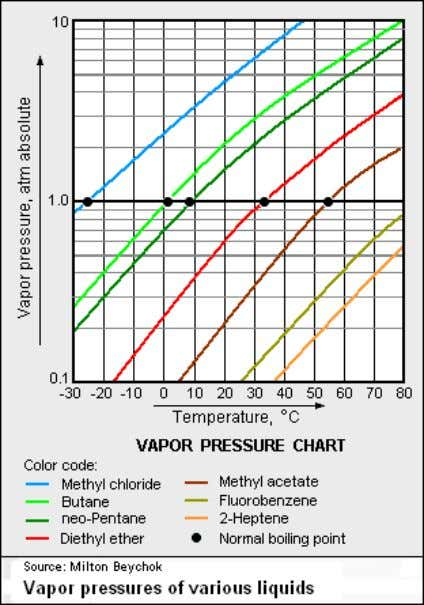 be deduced between the vapor pressure and the volatility. Figure 1. A common vapor pressure chart