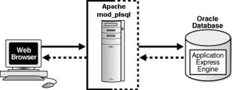 . The following illustration shows that architecture. ■ With Oracle Database 11.1 or later or Oracle