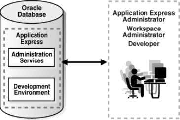 an Oracle Application Express instance with a single user. Overview of the Application You Build In