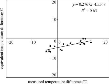 les under which pavement pro fi le data were collected Fig. 5 Equivalent temperature difference versus