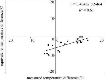 difference for ISLAB 2000 with tensionless foundation Fig. 6 Equivalent temperature difference versus measured