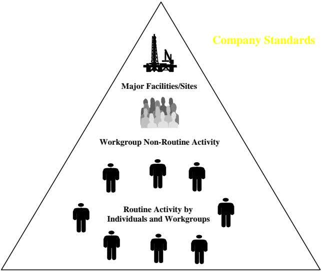 Company Standards Major Facilities/Sites Workgroup Non-Routine Activity Routine Activity by Individuals and Workgroups