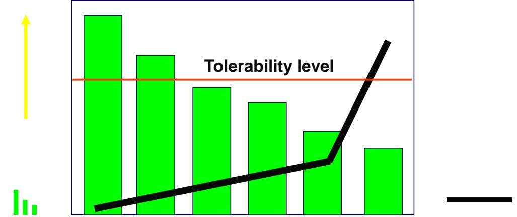 • Tolerability level Risk Cost of Control