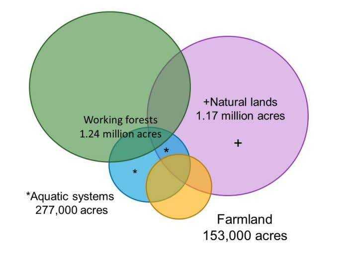 and farmland. Wildlife make use of these areas as well. Figure 2.2 - Approximate acreages of
