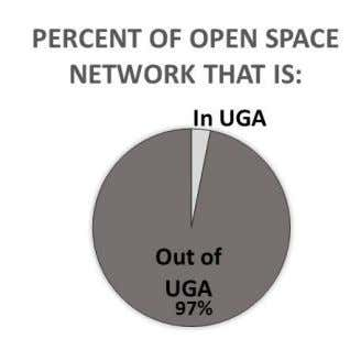 network, 97 percent are outside of the UGA (Figure 3.1). Figure 3.1 Regional Open Space Network