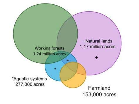 1.2 million acres of privately owned farms and working Figure E.2 - The regional open space
