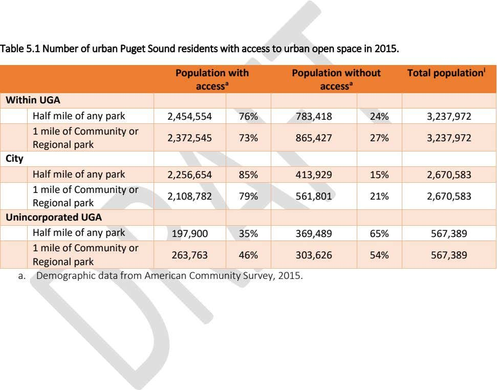 Table 5.1 Number of urban Puget Sound residents with access to urban open space in