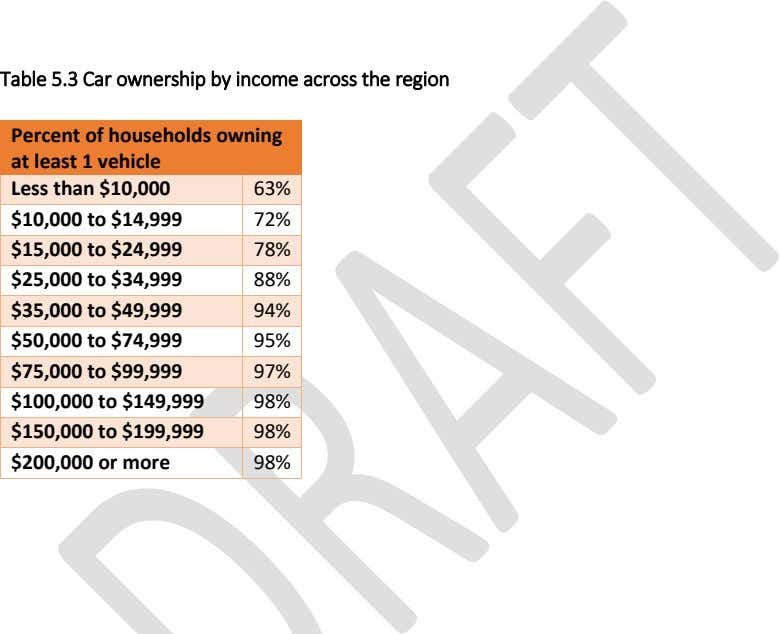 Table 5.3 Car ownership by income across the region Percent of households owning at least
