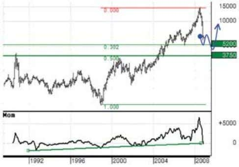 2010, with the potential to make new all-time highs. Chart 3 Gold (chart 4) has been