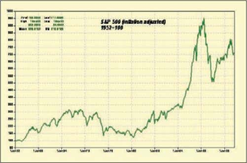 1: Inflation adjusted S&P (source: Haver Analytics) The crowd drives the trend The rational investor, Homo