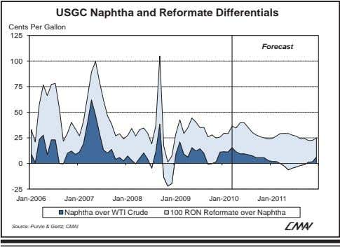 USGC Naphtha and Reformate Differentials Cents Per Gallon 125 Forecast 100 75 50 25 0