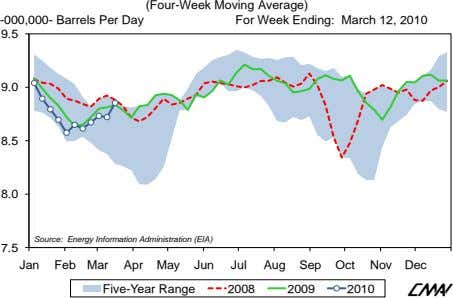 -000,000- Barrels Per Day (Four-Week Moving Average) For Week Ending: March 12, 2010 9.5 9.0