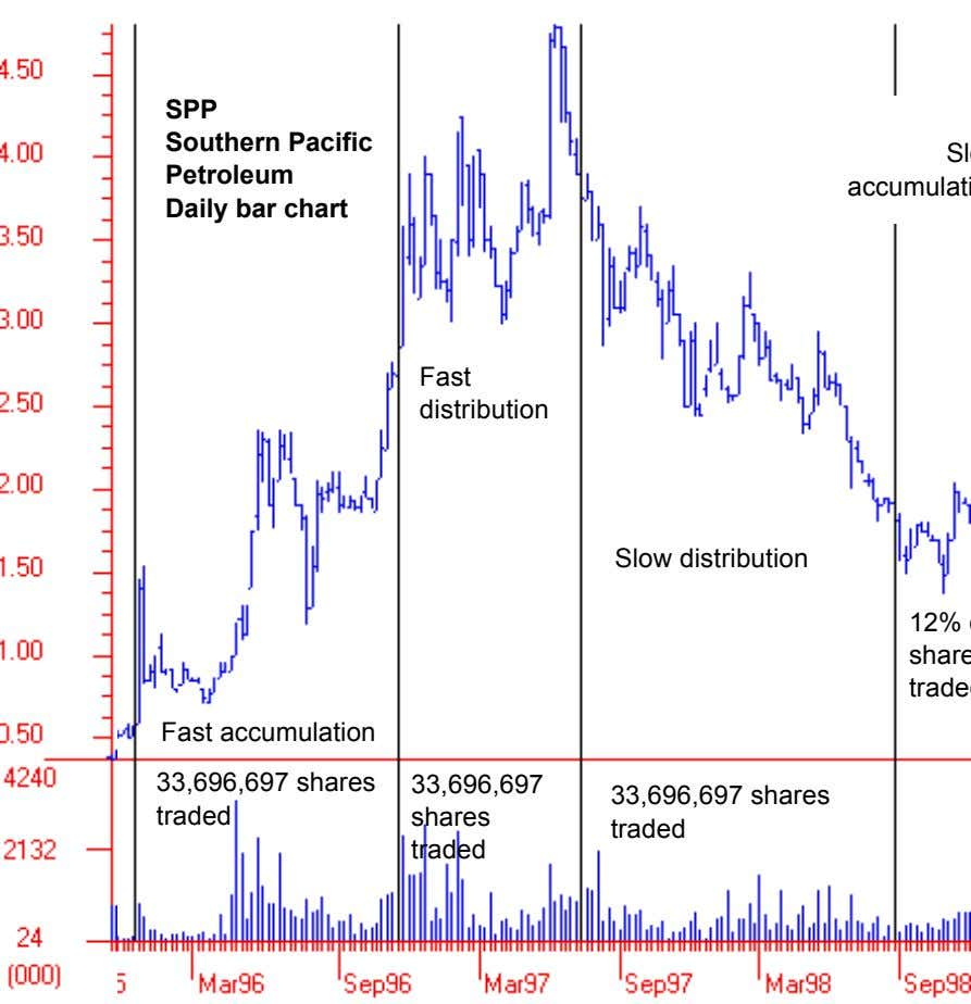 SPP Southern Pacific Petroleum Daily bar chart Fast distribution Slow distribution Fast accumulation 33,696,697