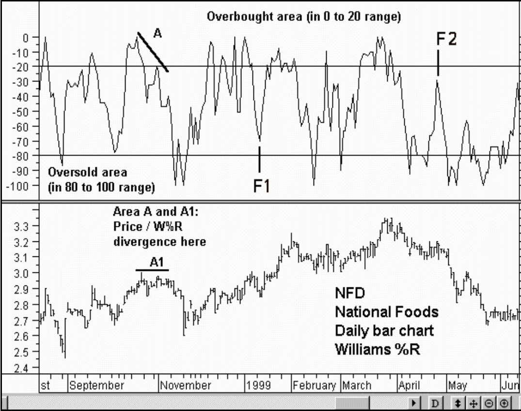 in the accompanying price chart of National Foods (NFD). Divergence: This is a relatively unusual occurrence