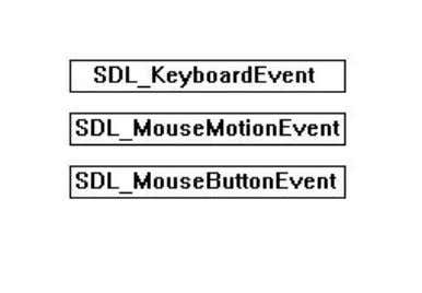 What SDL_PollEvent() does is take an event from the queue and sticks its data in