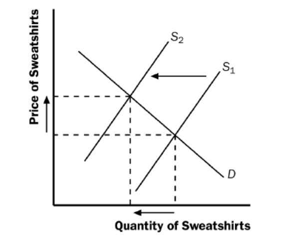 and the new equilibrium quantity of sweatshirts is lower. a. The price of leather jackets falls.