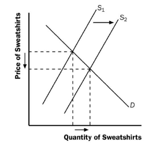 and an increase in the equilibrium quantity of sweatshirts. 6. Game Stop Corporation is an American