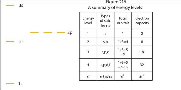 3s Figure 216 A summary of energy levels Types Energy Total Electron of sub- level