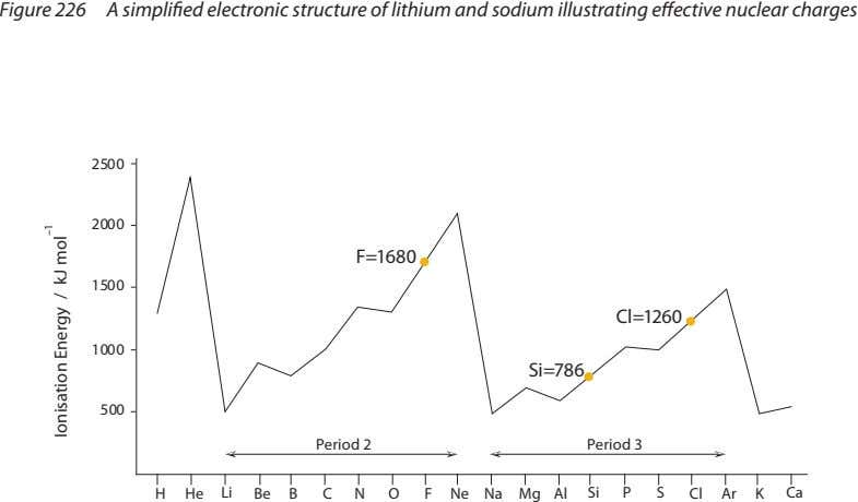 Figure 226 A simplified electronic structure of lithium and sodium illustrating effective nuclear charges 2500