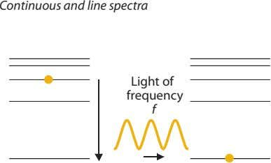Continuous and line spectra Light of frequency f